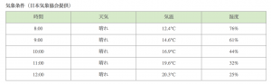 去年の大会時の気温