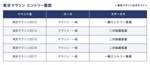 東京マラソン2017 抽選結果